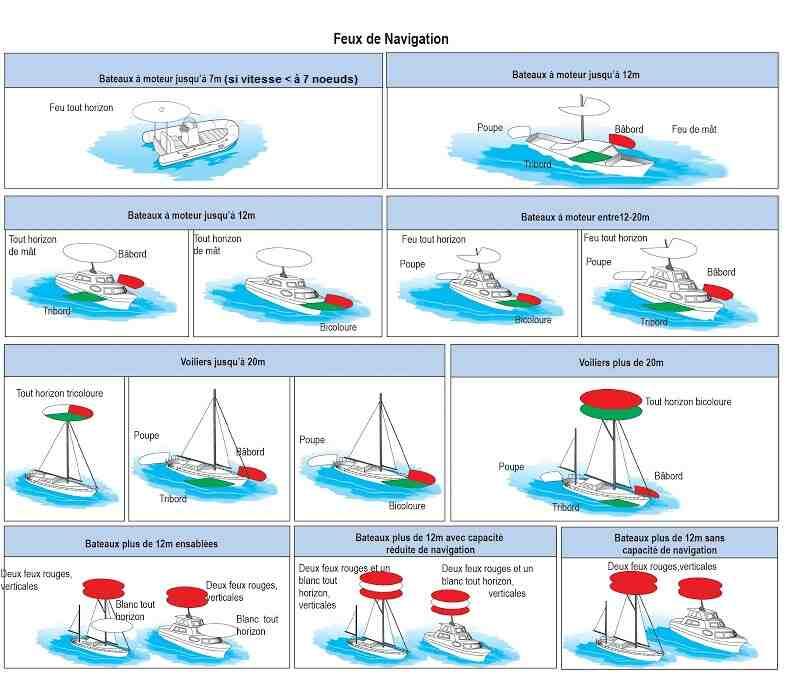 Comment choisir le bon bateau pour la première fois?