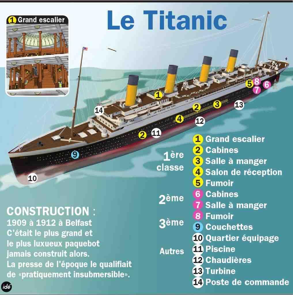 Quand le Titanic a-t-il coulé?