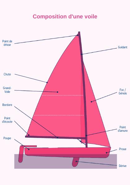 Avec quel bateau choisissez-vous pour commencer?