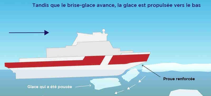 Comment fonctionne un bateau à moteur ?