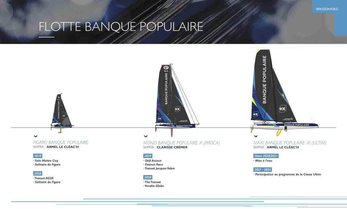 Quel bateau Vendée Globe 2020 ?
