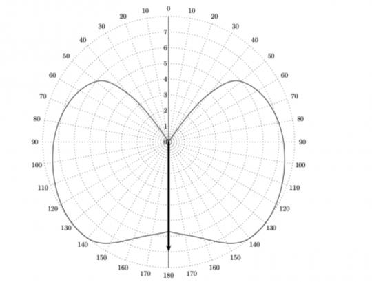 Quelle est la vitesse moyenne d'un voilier ?