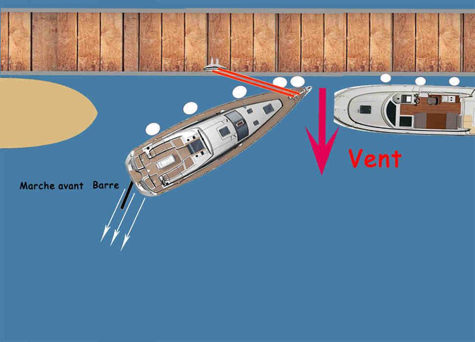 Quels sont les principes de fonctionnement d'un bateau?